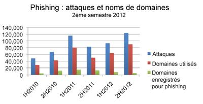 Stats APWG 2012